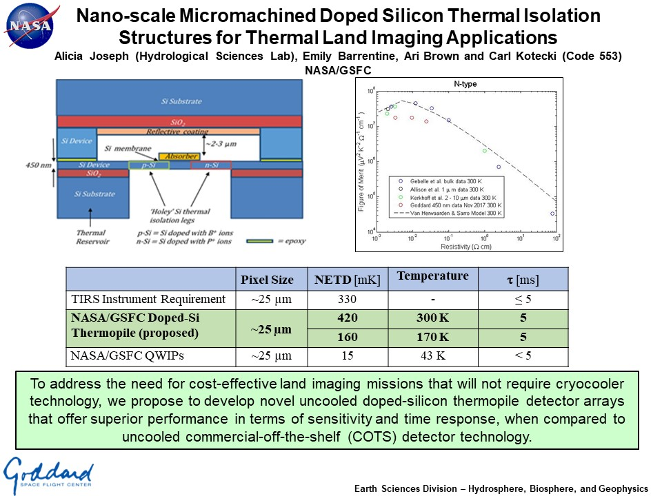 Nano-scale Micromachined Doped Silicon Thermal Isolation Structures for Thermal Land Imaging Applications