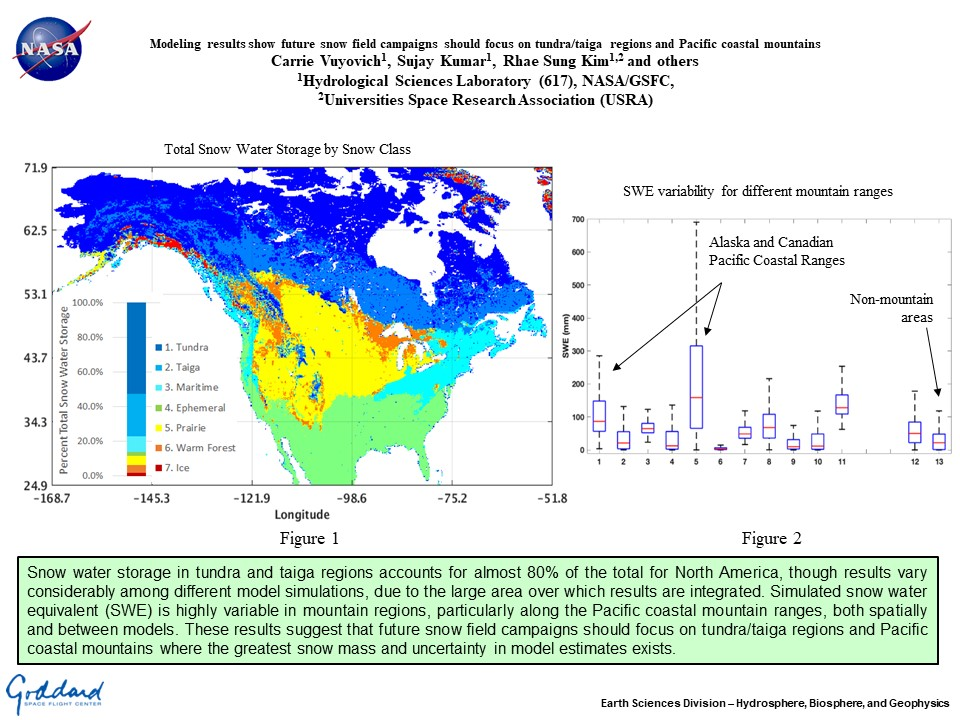 Modeling results show future snow field campaigns should focus on tundra/taiga regions and Pacific coastal mountains