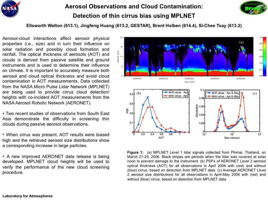 Aerosol Observations and Cloud Contamination: Detection of thin cirrus bias using MPLNET