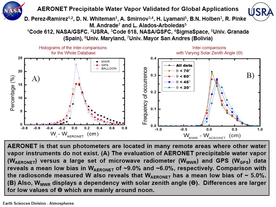 AERONET Precipitable Water Vapor Validated for Global Applications
