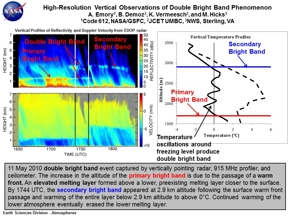 High-Resolution Vertical Observations of Double Bright Band Phenomenon