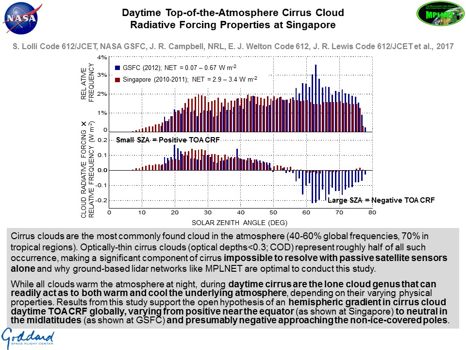 Daytime Top-of-the-Atmosphere Cirrus Cloud  Radiative Forcing Properties at Singapore