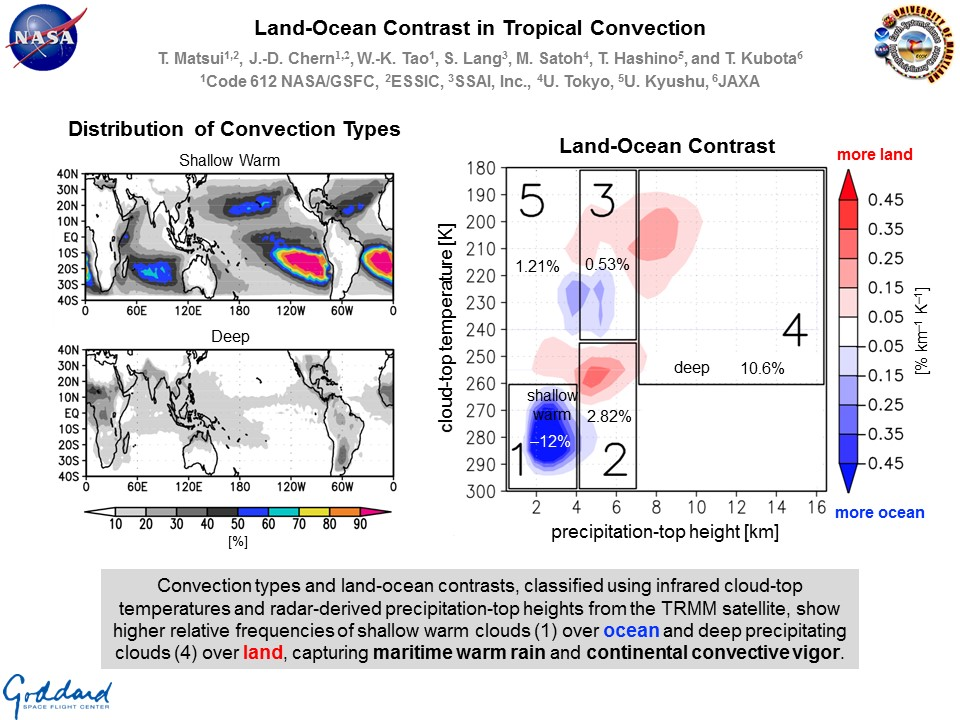 Land-Ocean Contrast in Tropical Convection