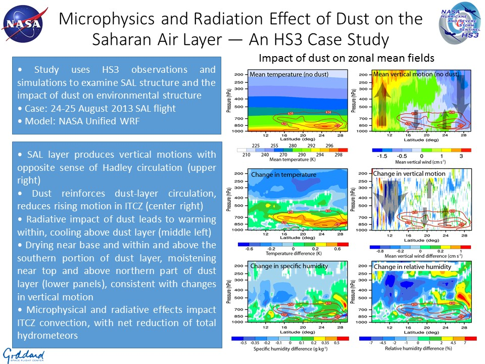 Microphysics and Radiation Effect of Dust on the Saharan Air Layer — An HS3 Case Study