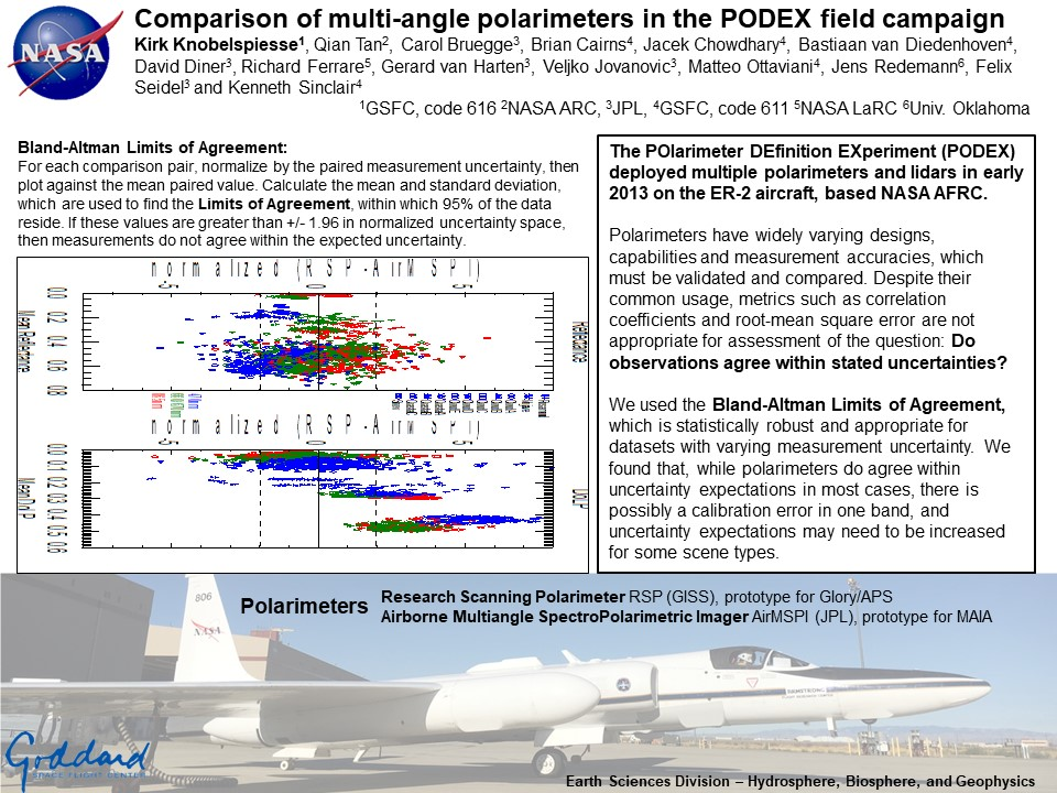 Comparison of multi-angle polarimeters in the PODEX field campaign