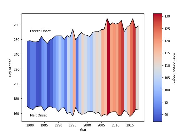 a plot showing the increasing melt season length as a function of time as shown by a color trend