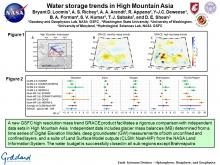 Water storage trends in High Mountain Asia